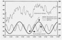 Трендовые и временные циклы на S&P500.png