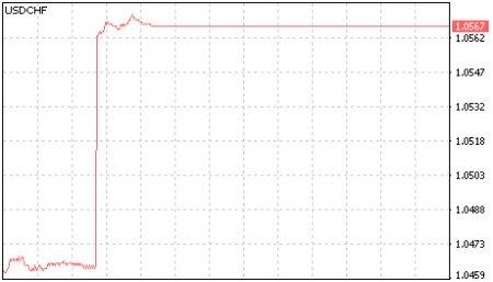 3.2 Виды графиков на рынке Форекс