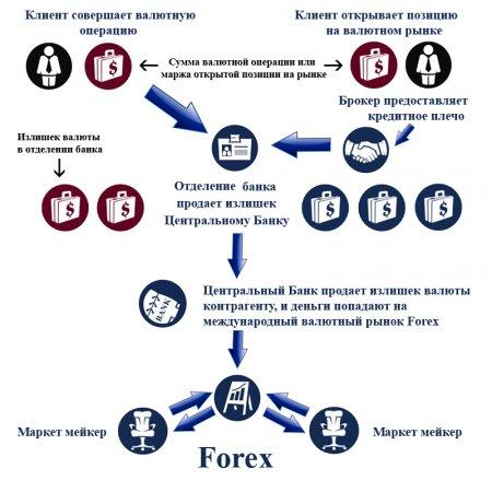 1.3 Схема работы рынка Форекс