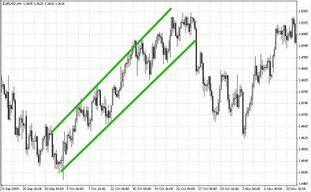 4.8 Фигуры графического анализа. Торговый канал