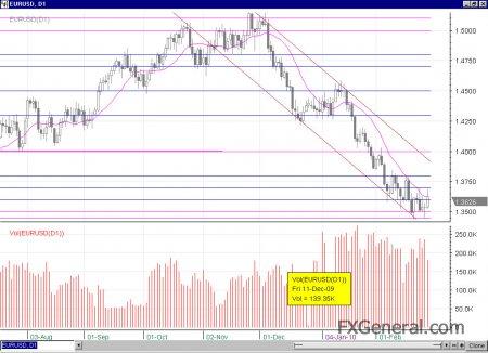 Недельный обзор и прогноз по основным валютным парам