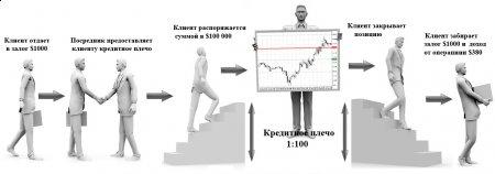 1.6 Маржинальная торговля на рынке Форекс