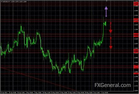 Аналитический обзор от 07.06.2013, EUR-USD
