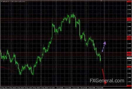 Аналитический обзор от 30.06.2013, GBP-USD