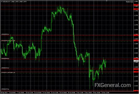 Аналитический обзор от 14.11.2013, EUR-USD