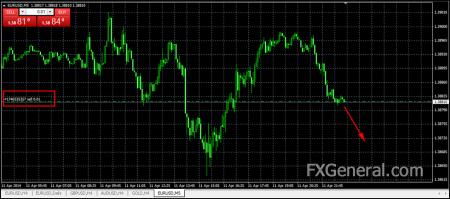 Что такое короткая открытая валютная позиция