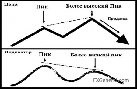 Что такое дивергенция «Форекс»? Правильное определение дивергенции рынка