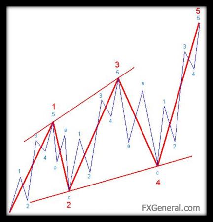 Что такое волновой анализ валютного рынка Форекс?