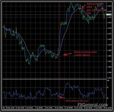 Среднесрочная торговля на Форекс. Что это и как извлечь на ней прибыль?