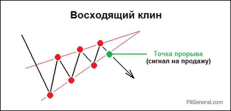 Forex пробитие нисходящего клина как взимается комиссия на forex