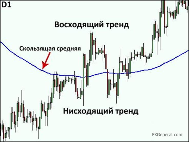 Оптимальные периоды средние скользящие форекс сигналы рынка forex
