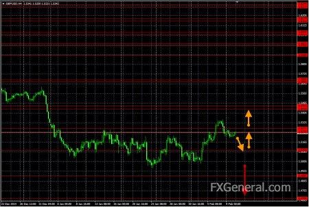 Аналитический обзор от 09.02.2015, GBP-USD