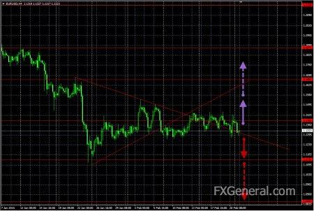Аналитический обзор от 23.02.2015, EUR/USD
