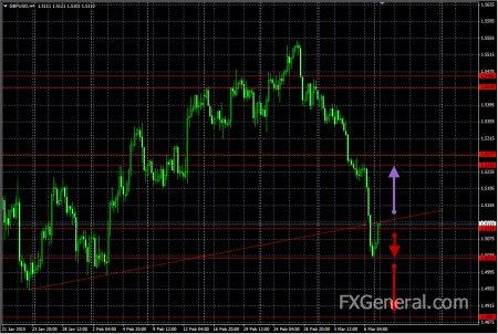 Аналитический обзор от 10.03.2015, GBP/USD