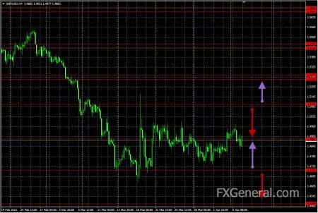 Аналитический обзор от 07.04.2015, GBP/USD