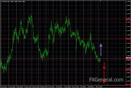 Аналитический обзор от 21.07.2015, EUR-USD