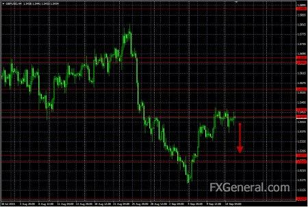 Аналитический обзор от 15.09.2015, GBP-USD